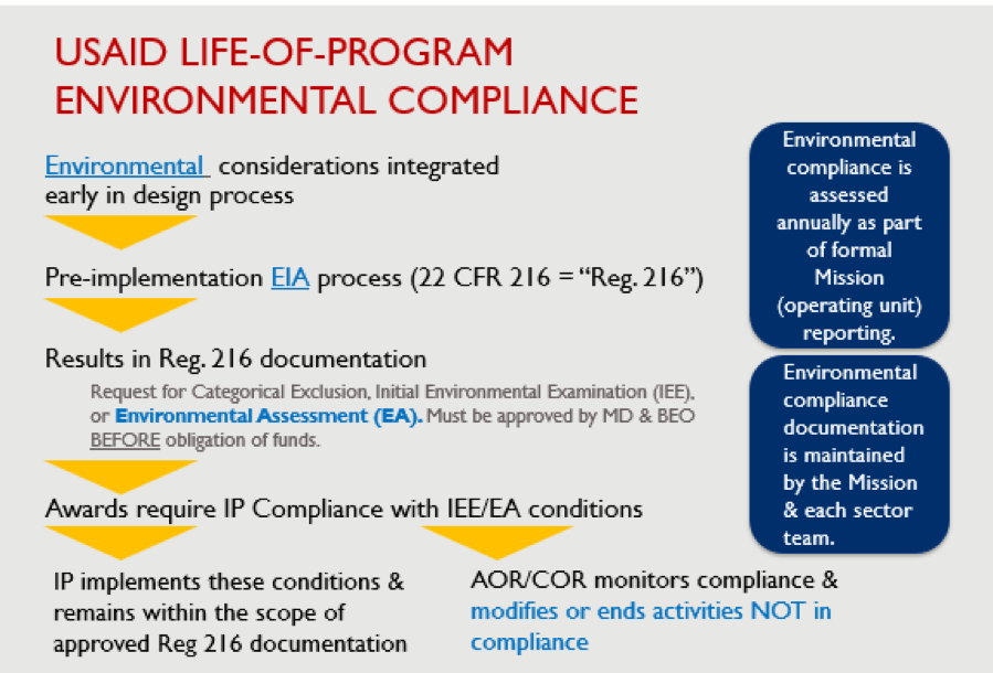 the workflow of the Environmental Compliance process from design, pre-implementation, Reg 216, award and implementation.